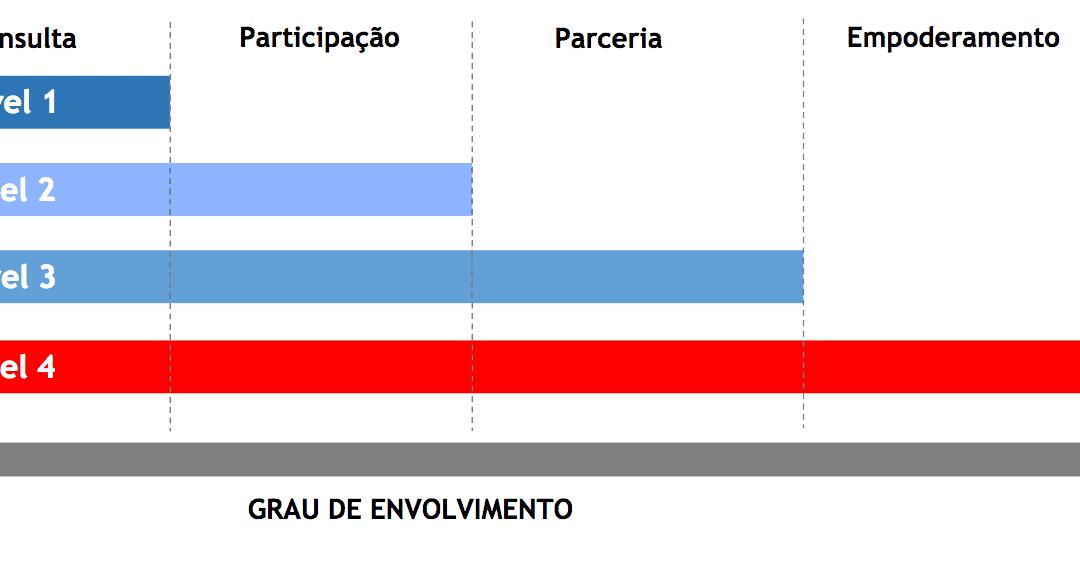 Metodologia para atuação social